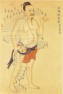 puncte acupunctura